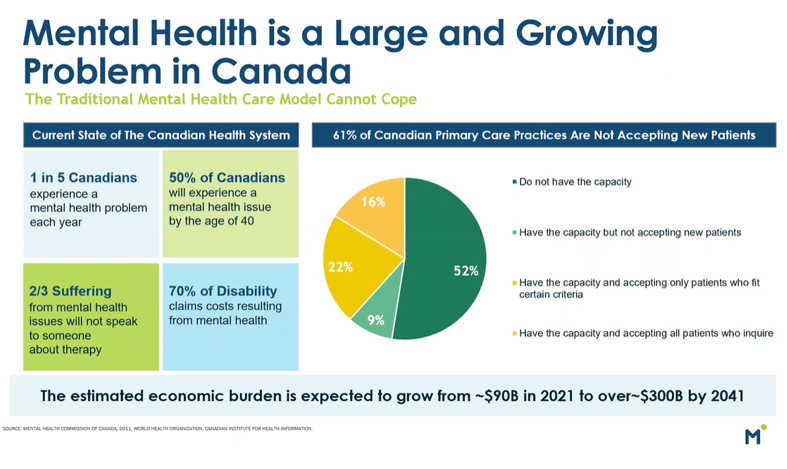 The state of mental health care in Canada